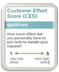 CES Satisfaction Customer Effort Score